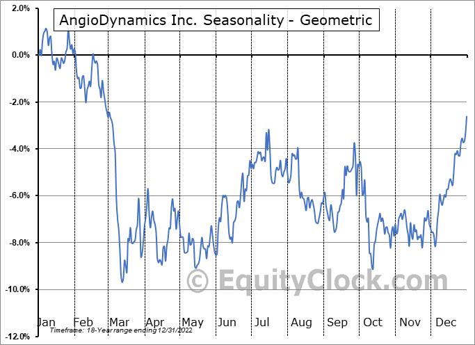 AngioDynamics Inc. (NASD:ANGO) Seasonality
