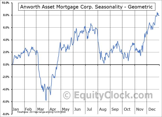 Anworth Asset Mortgage Corp. (NYSE:ANH) Seasonality