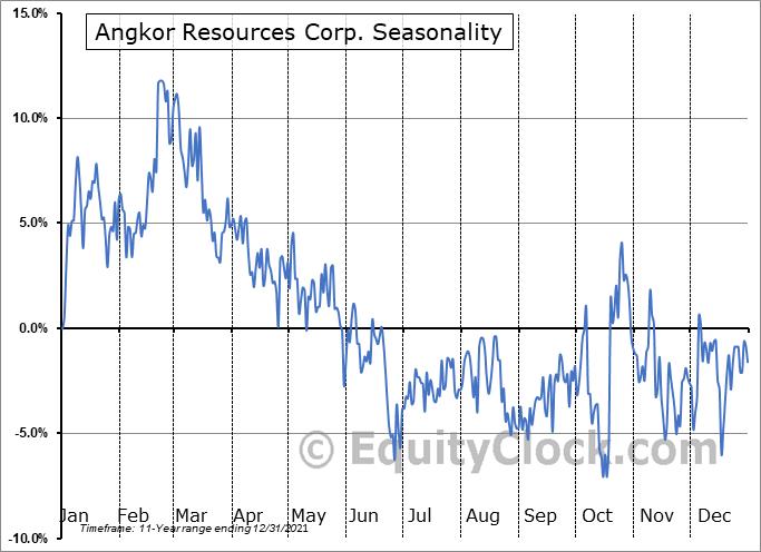 Angkor Gold Corp. (TSXV:ANK.V) Seasonality