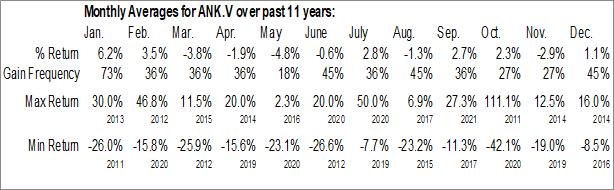 Monthly Seasonal Angkor Gold Corp. (TSXV:ANK.V)