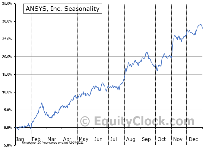 ANSYS, Inc. Seasonal Chart