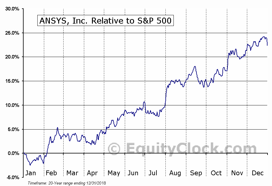 ANSS Relative to the S&P 500