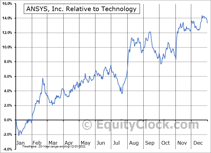 ANSS Relative to the Sector