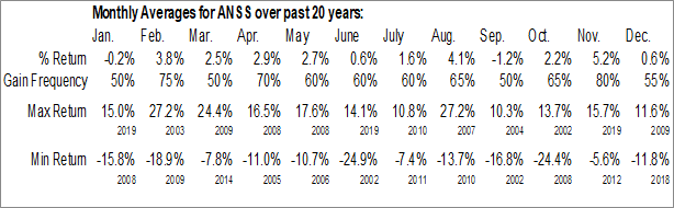 Monthly Seasonal ANSYS, Inc. (NASD:ANSS)