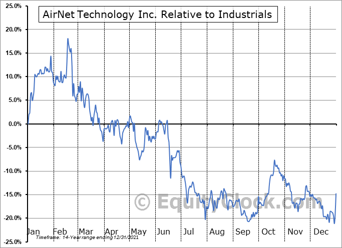 ANTE Relative to the Sector