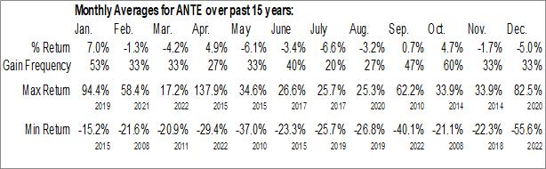 Monthly Seasonal AirNet Technology Inc. (NASD:ANTE)