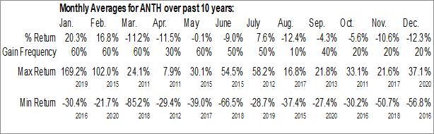 Monthly Seasonal Anthera Pharmaceuticals Inc. (OTCMKT:ANTH)