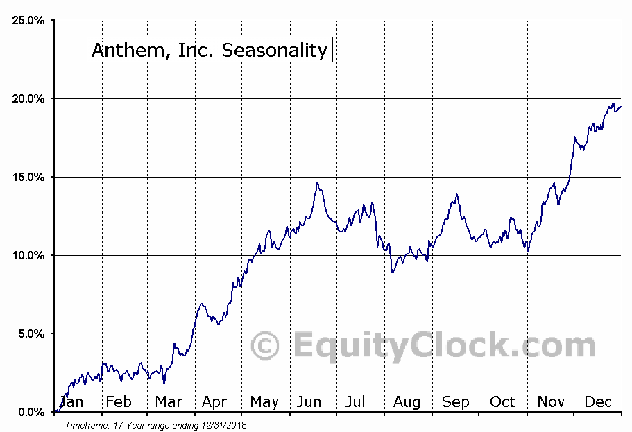 Anthem, Inc. (NYSE:ANTM) Seasonal Chart