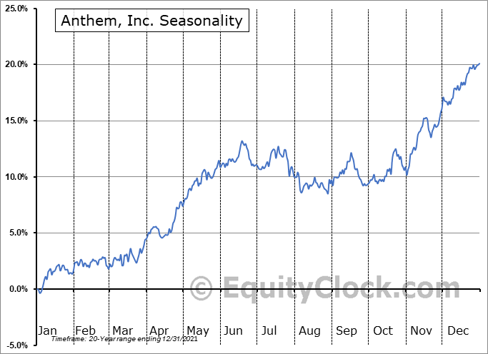 Anthem, Inc. Seasonal Chart