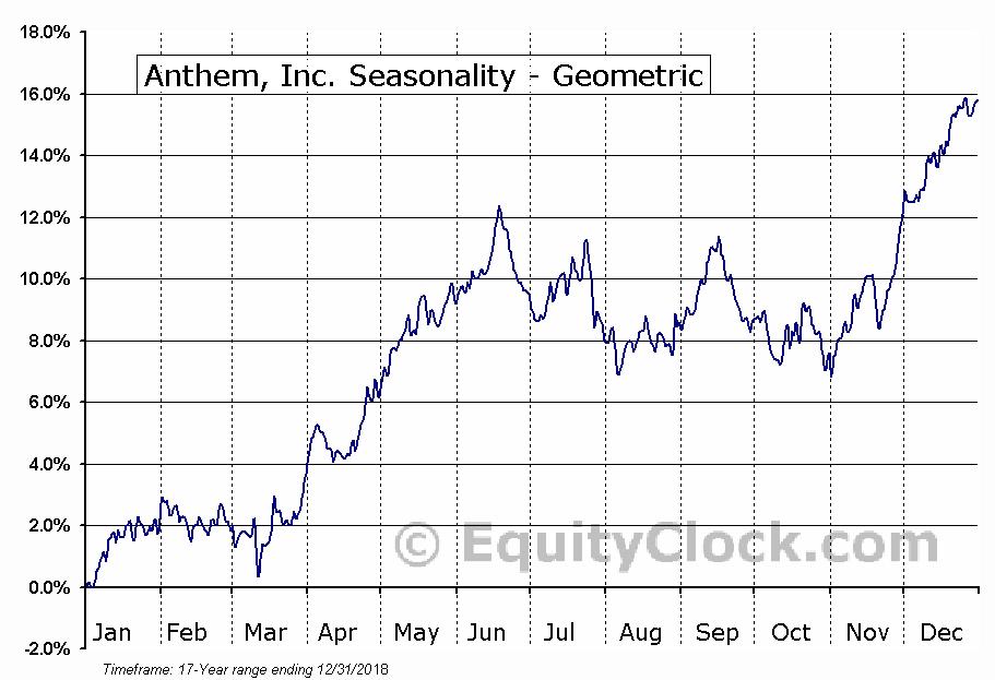 Anthem, Inc. (NYSE:ANTM) Seasonality