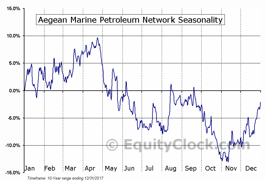 Aegean Marine Petroleum Network Inc. (ANW) Seasonal Chart