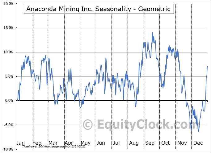 Anaconda Mining Inc. (TSE:ANX.TO) Seasonality