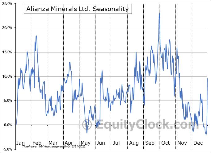 Alianza Minerals Ltd. (TSXV:ANZ.V) Seasonality