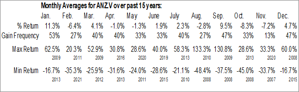 Monthly Seasonal Alianza Minerals Ltd. (TSXV:ANZ.V)