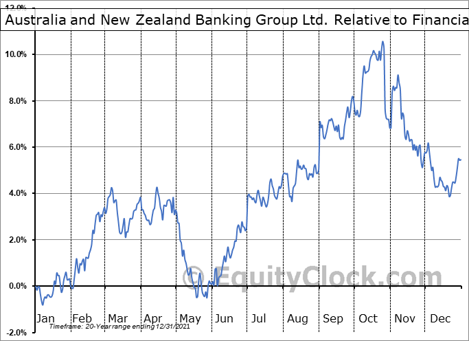 ANZBY Relative to the Sector