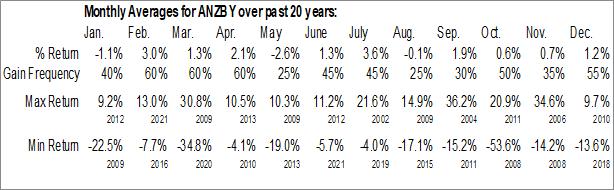 Monthly Seasonal Australia and New Zealand Banking Group Ltd. (OTCMKT:ANZBY)
