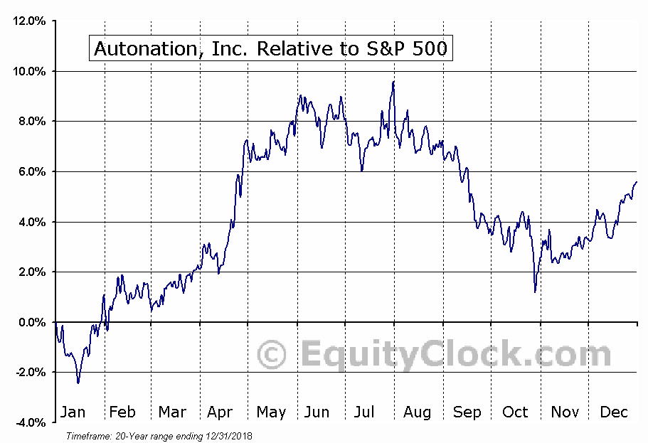 AN Relative to the S&P 500