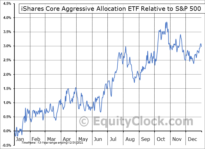 AOA Relative to the S&P 500