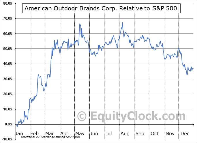 AOBC Relative to the S&P 500