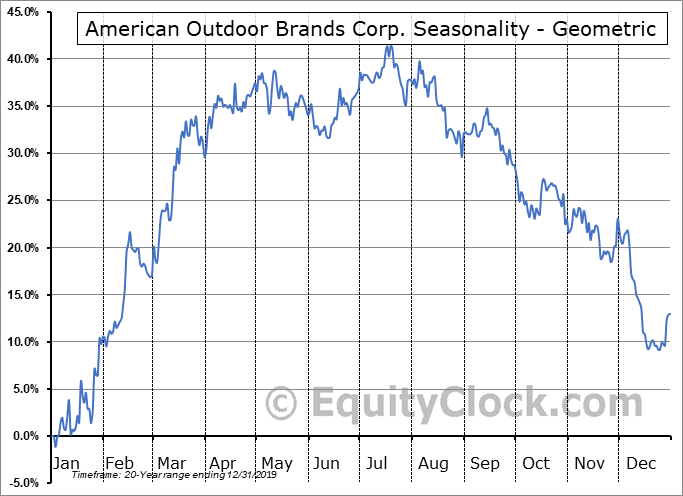 American Outdoor Brands Corp. (NASD:AOBC) Seasonality
