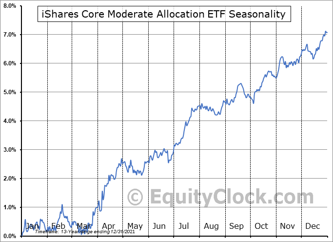 iShares Core Moderate Allocation ETF (NYSE:AOM) Seasonality
