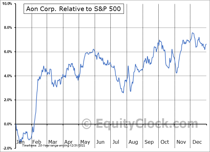 AON Relative to the S&P 500