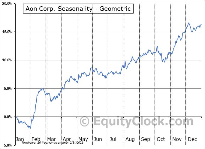 Aon Corp. (NYSE:AON) Seasonality