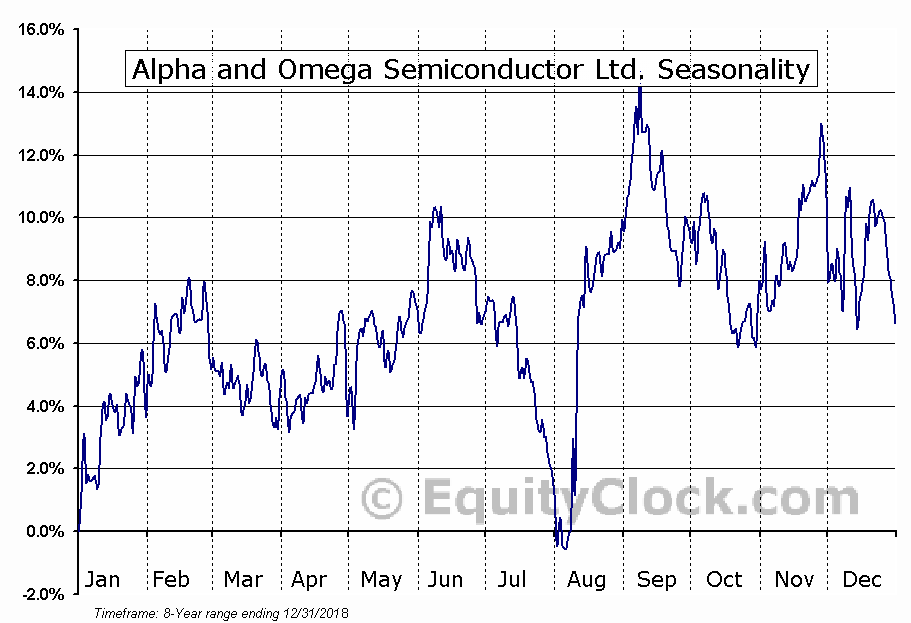 Alpha and Omega Semiconductor Limited (AOSL) Seasonal Chart