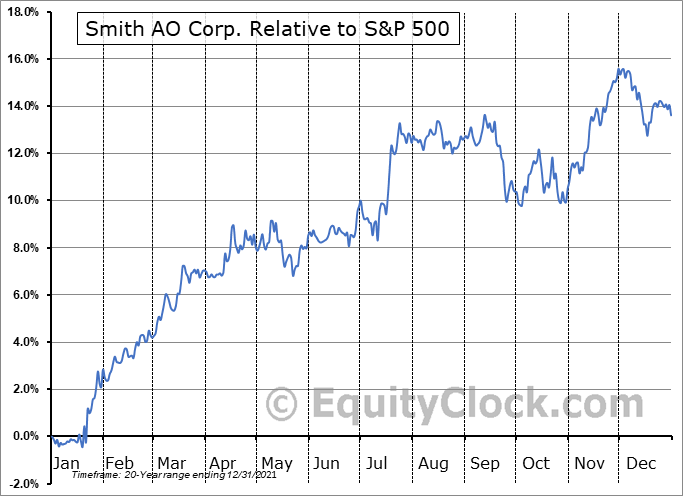 AOS Relative to the S&P 500