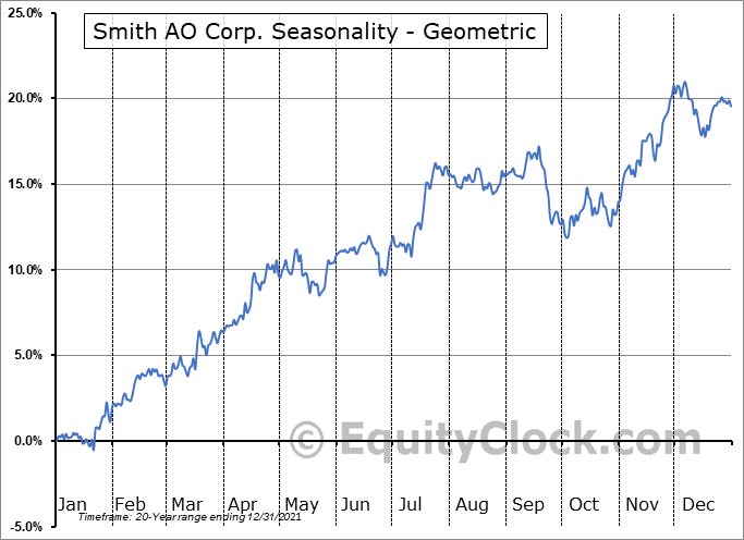Smith AO Corp. (NYSE:AOS) Seasonality