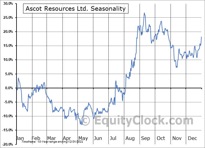 Ascot Resources Ltd. (OTCMKT:AOTVF) Seasonality