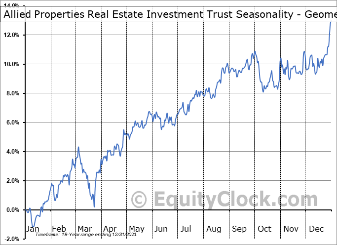 Allied Properties Real Estate Investment Trust (TSE:AP/UN.TO) Seasonality