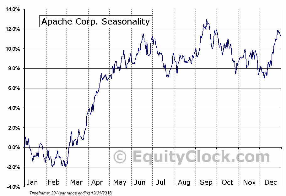 Apache Corporation  (NYSE:APA) Seasonal Chart