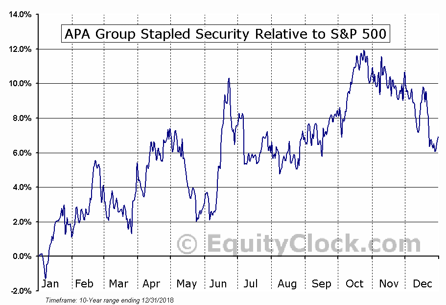 APAJF Relative to the S&P 500