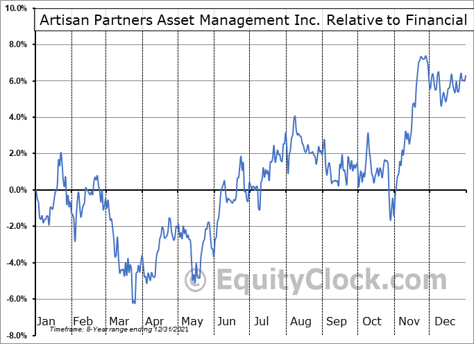 APAM Relative to the Sector