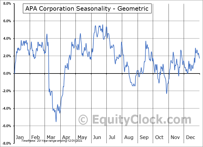 Apache Corp. (NYSE:APA) Seasonality