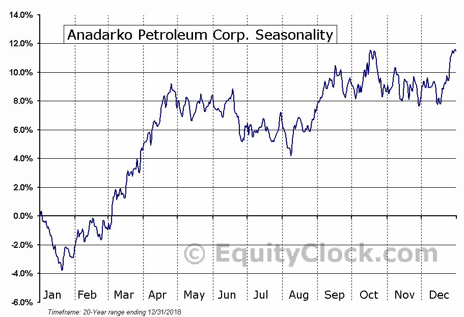 Anadarko Petroleum Corporation  (NYSE:APC) Seasonal Chart