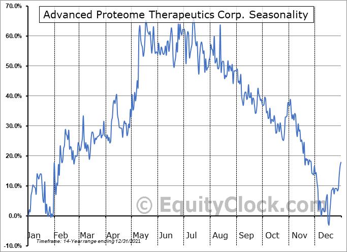 Advanced Proteome Therapeutics Corp. (TSXV:APC.V) Seasonality