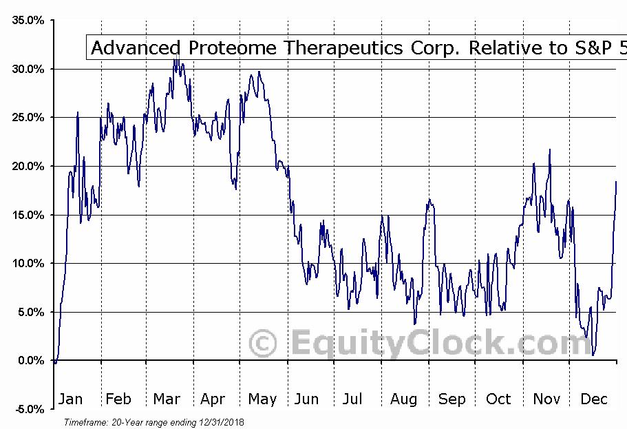 APC.V Relative to the S&P 500