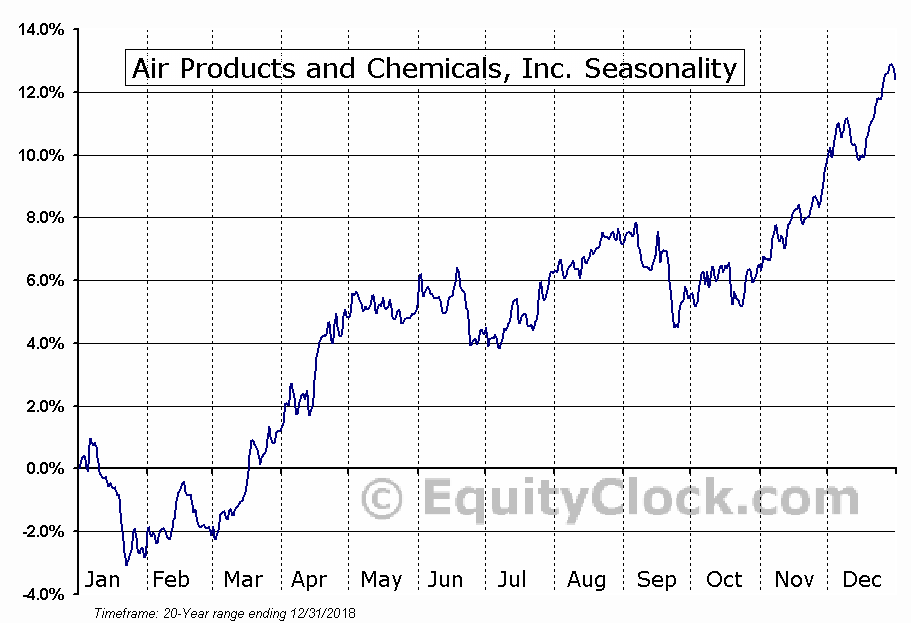 Air Products and Chemicals, Inc. (APD) Seasonal Chart