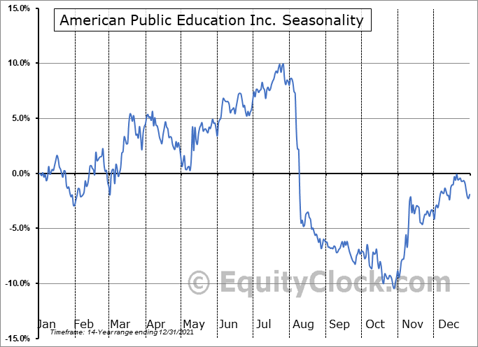 American Public Education, Inc. Seasonal Chart