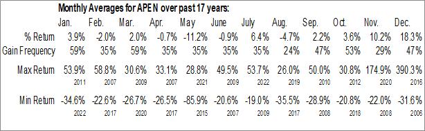 Monthly Seasonal Apollo Endosurgery, Inc. (NASD:APEN)
