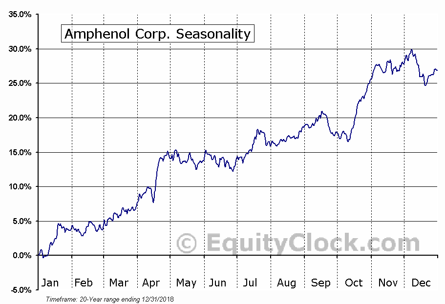Amphenol Corporation (APH) Seasonal Chart