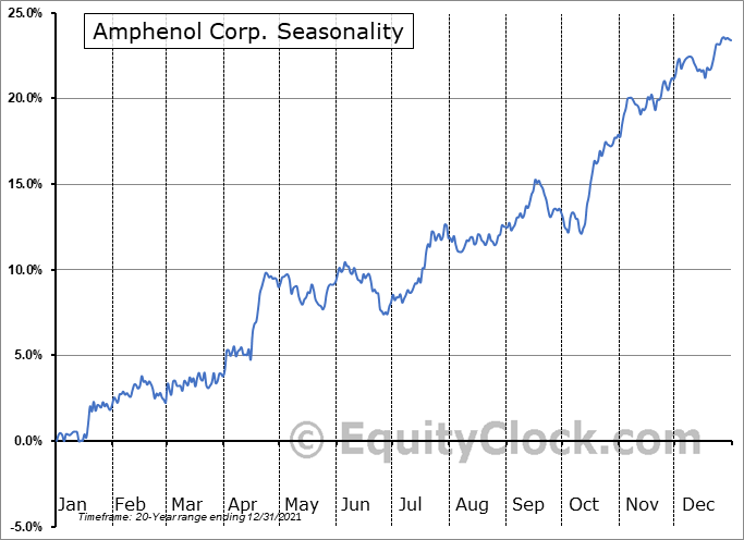 Amphenol Corporation Seasonal Chart