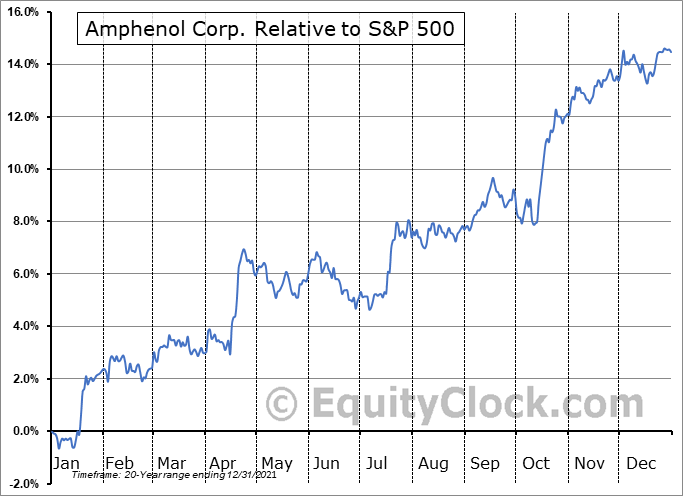 APH Relative to the S&P 500