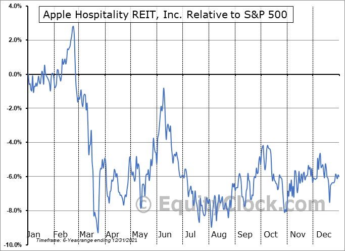 APLE Relative to the S&P 500