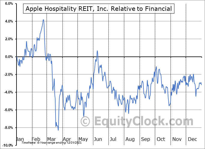 APLE Relative to the Sector
