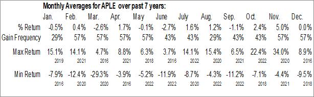 Monthly Seasonal Apple Hospitality REIT, Inc. (NYSE:APLE)