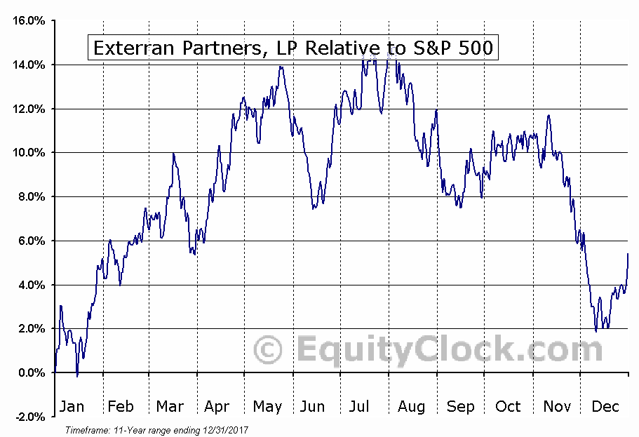 APLP Relative to the S&P 500