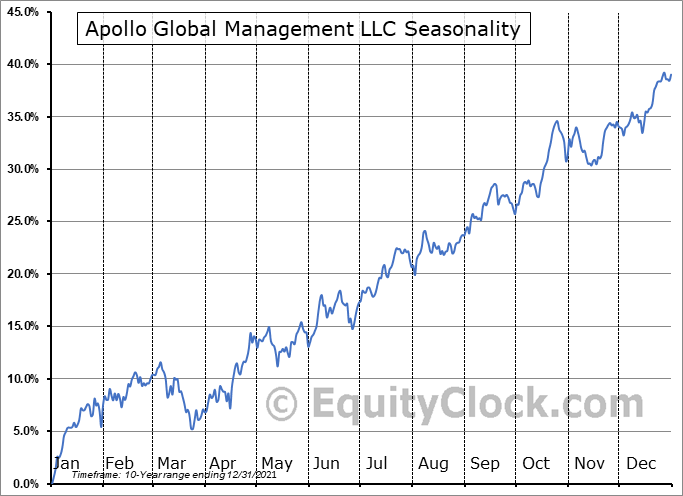 Apollo Global Management, Inc Seasonal Chart